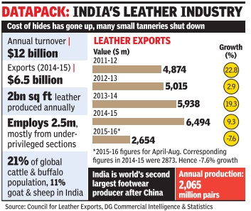 India's_leather_industry,_2011-15